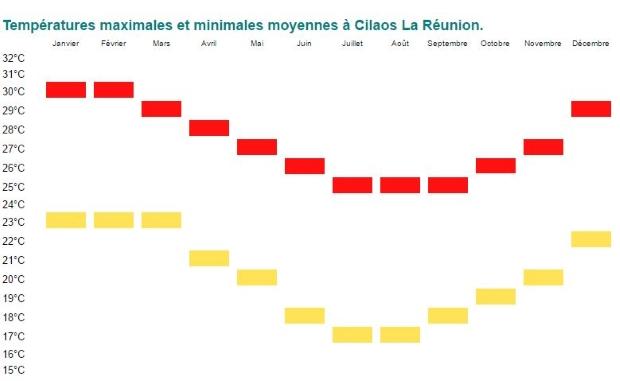 Températures maximales et minimales moyennes à Cilaos La Réunion.