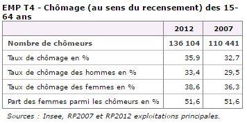 Chiffres clés Chômage La Réunion.