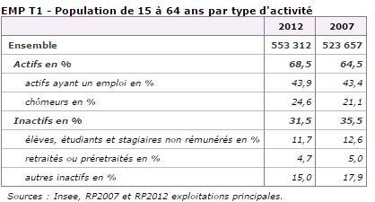 Chiffres clés Emploi La Réunion.