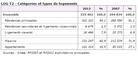 Chiffres clés Logement La Réunion.