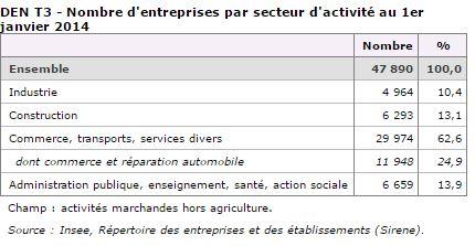 Nombre d'entreprises par secteur d'activité au 1er janvier 2014 La Réunion.
