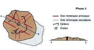 Formation géologique de La Réunion : phase 2