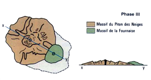 Formation géologique de La Réunion : phase 3