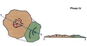 Formation géologique de La Réunion : phase 4