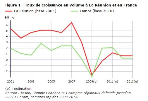 PIB de La Réunion.