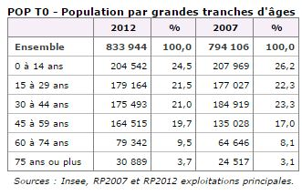 Population de La Réunion.
