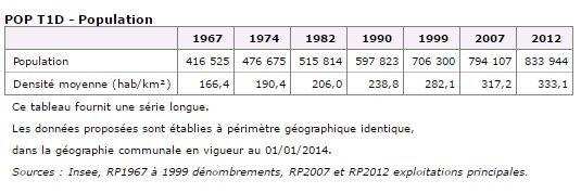 Recensement population de La Réunion de 1967 à 2012.