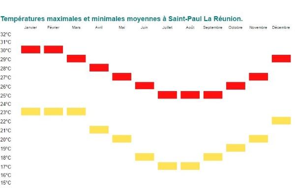 Températures maximales et minimales moyennes à Saint-Paul La Réunion.